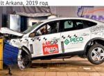 Специалисты провели краш-тест кроссовера Renault Arkana: результаты впечатляют